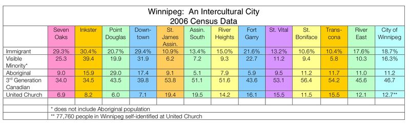 Intercultural winnipeg